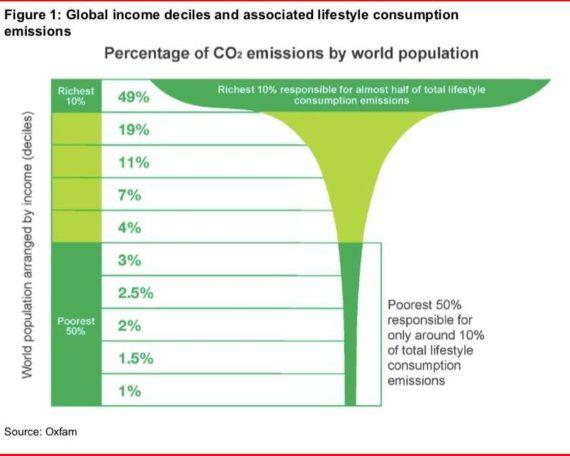 CO2-Emissionen der Weltbevölkerung nach Reichtum