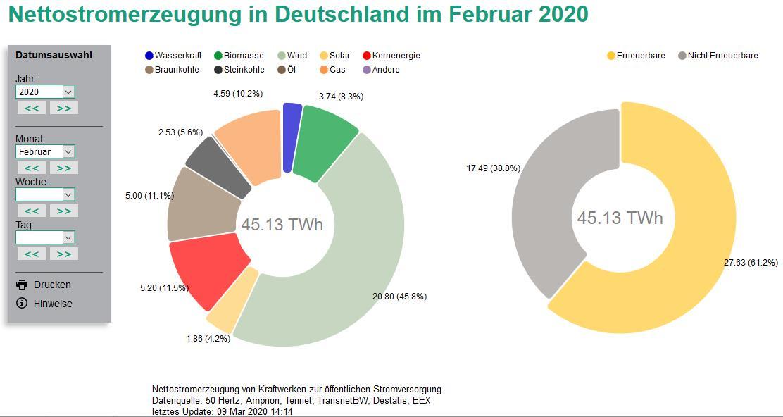 Nettostromerzeugung im Februar 2020 zu mehr als 60 Prozent erneuerbar